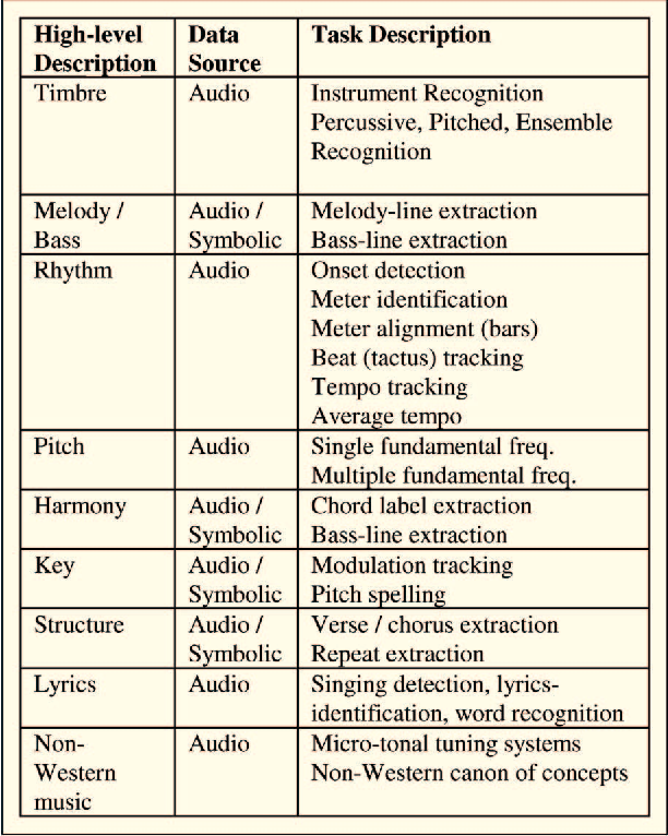 Figure 11 from Content-Based Music Information Retrieval