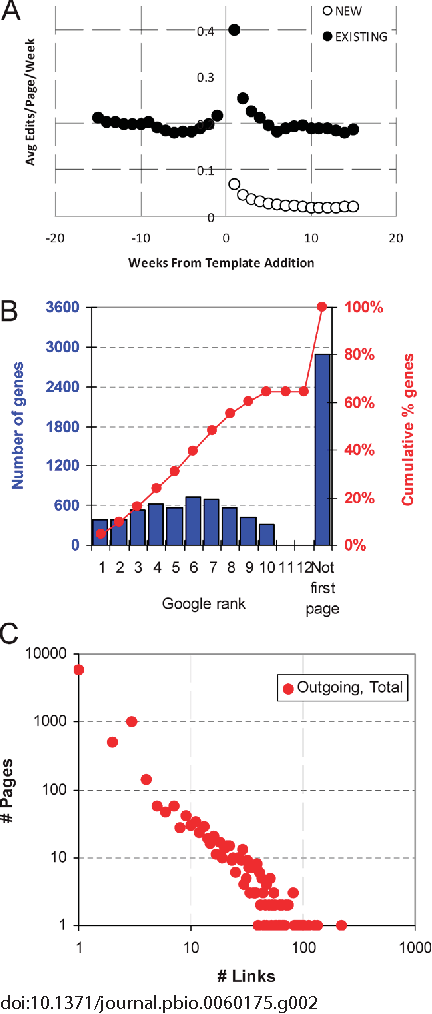 Figure 1 from A Gene Wiki for Community Annotation of Gene