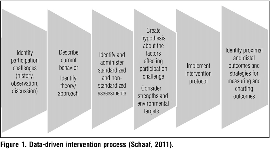 A Brief History Of Autism Research >> Figure 1 From Emerging As Leaders In Autism Research And Practice