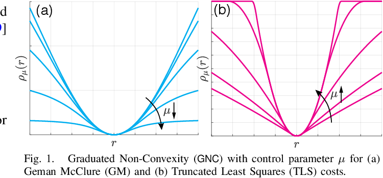 Figure 1 for Graduated Non-Convexity for Robust Spatial Perception: From Non-Minimal Solvers to Global Outlier Rejection