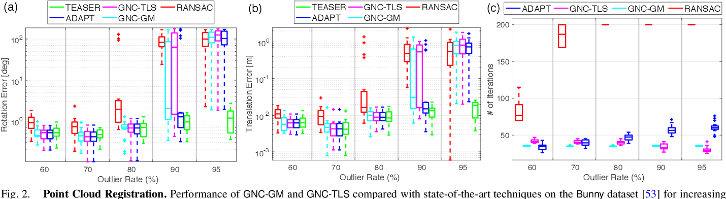 Figure 2 for Graduated Non-Convexity for Robust Spatial Perception: From Non-Minimal Solvers to Global Outlier Rejection