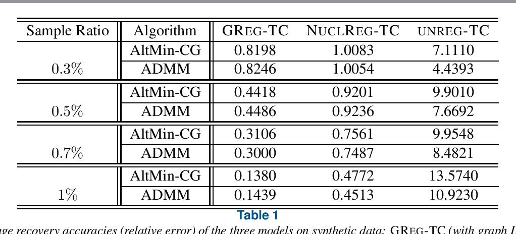 Figure 1 for Alternating minimization algorithms for graph regularized tensor completion
