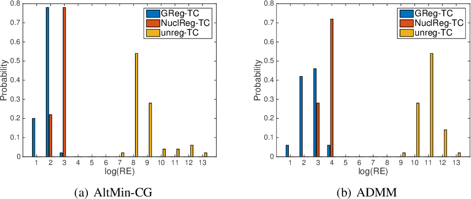 Figure 2 for Alternating minimization algorithms for graph regularized tensor completion