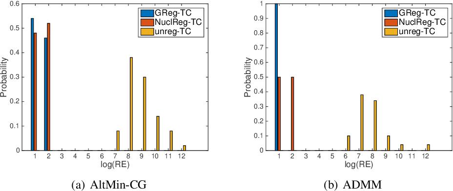 Figure 4 for Alternating minimization algorithms for graph regularized tensor completion