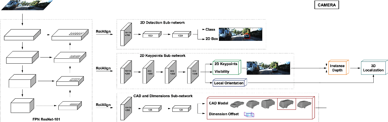 Figure 1 for Monocular 3D Object Detection via Geometric Reasoning on Keypoints