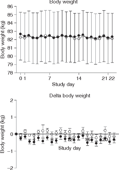 Figure 1 No significant change in body weight during 3 weeks on highSFA:USFA (open circles) and lowSFA:USFA (closed circles) treatments. Mean ± s.e.m.