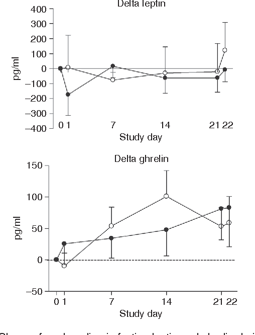 Figure 3 Change from baseline in fasting leptin and ghrelin during the 3-week highSFA:USFA (open circles) and lowSFA:USFA (closed circles) treatments. Mean ± s.e.m.