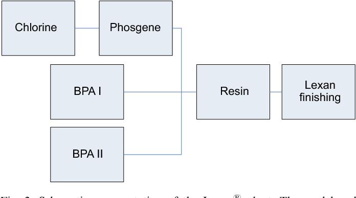Figure 2 from Industrial application of RAM modeling: Development