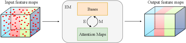 Figure 1 for Expectation-Maximization Attention Networks for Semantic Segmentation
