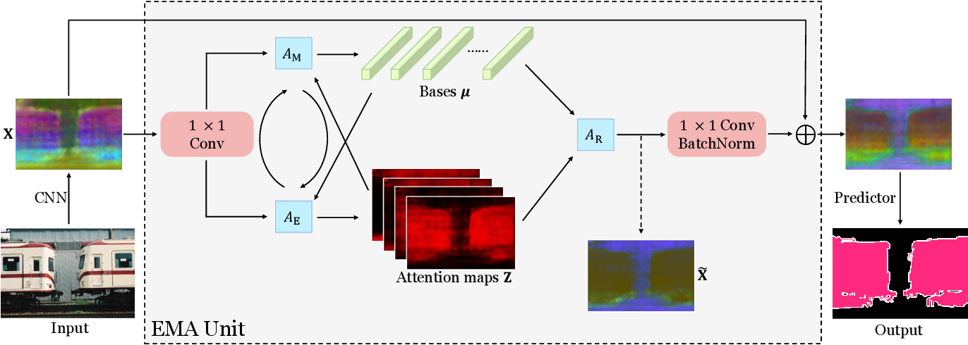 Figure 3 for Expectation-Maximization Attention Networks for Semantic Segmentation