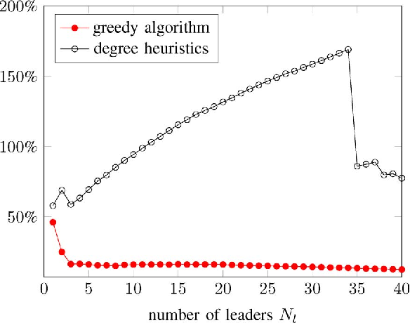 Figure 2 for Algorithms for leader selection in stochastically forced consensus networks