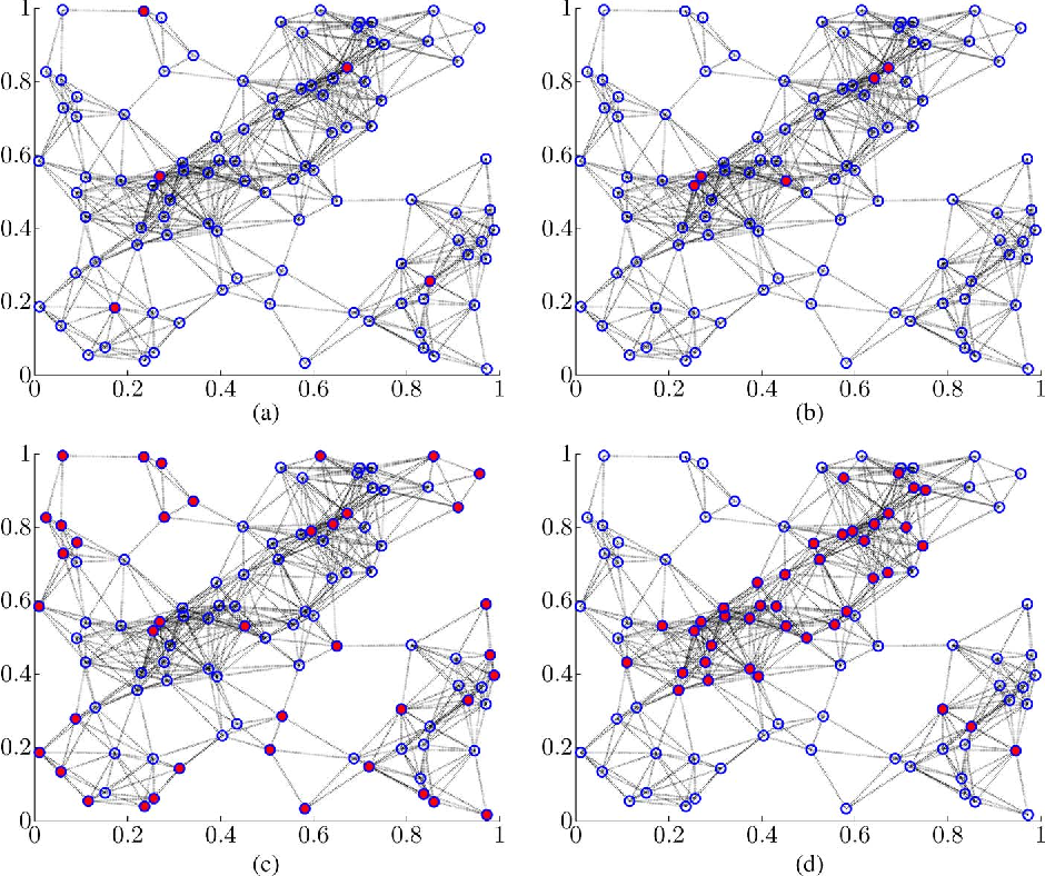 Figure 3 for Algorithms for leader selection in stochastically forced consensus networks