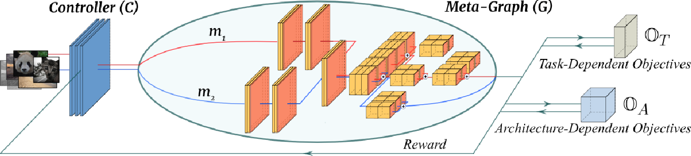 Figure 3 for InstaNAS: Instance-aware Neural Architecture Search