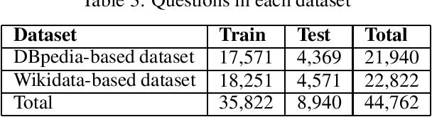 Figure 3 for SeMantic AnsweR Type prediction task (SMART) at ISWC 2020 Semantic Web Challenge
