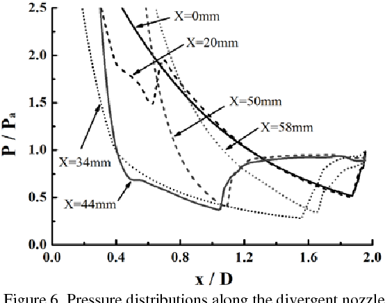 Figure 6 from A Computational Study on the Thrust