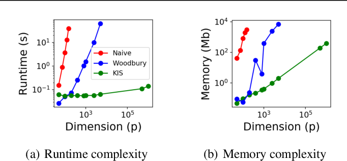 Figure 2 for The Kernel Interaction Trick: Fast Bayesian Discovery of Pairwise Interactions in High Dimensions