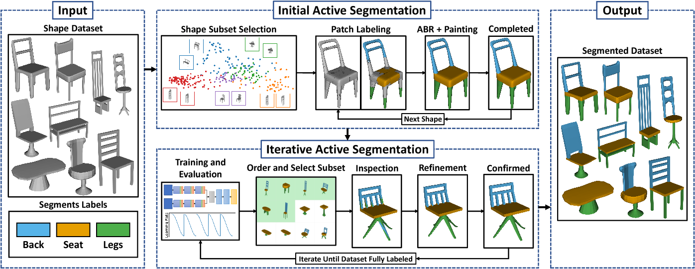 Figure 1 for A Deep Learning Driven Active Framework for Segmentation of Large 3D Shape Collections