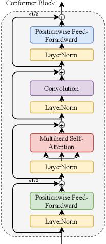 Figure 2 for ESPnet-ST IWSLT 2021 Offline Speech Translation System