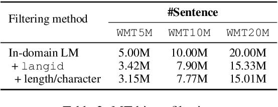 Figure 3 for ESPnet-ST IWSLT 2021 Offline Speech Translation System