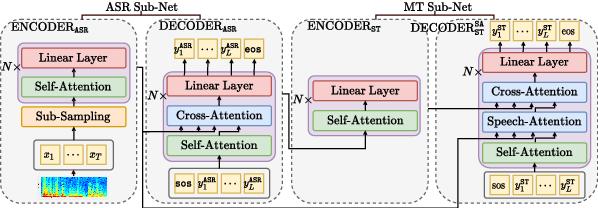 Figure 4 for ESPnet-ST IWSLT 2021 Offline Speech Translation System