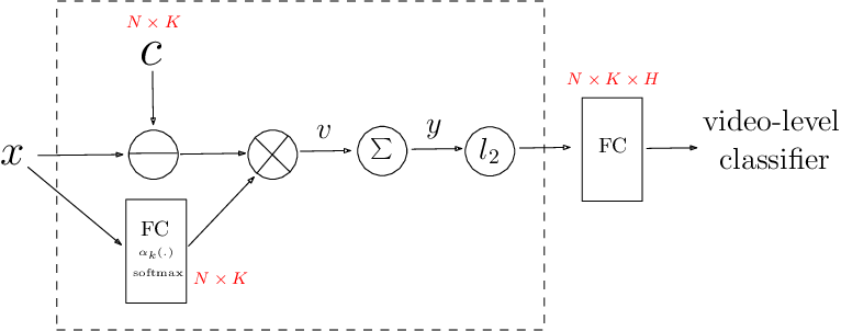 Figure 1 for NeXtVLAD: An Efficient Neural Network to Aggregate Frame-level Features for Large-scale Video Classification