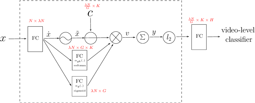 Figure 3 for NeXtVLAD: An Efficient Neural Network to Aggregate Frame-level Features for Large-scale Video Classification