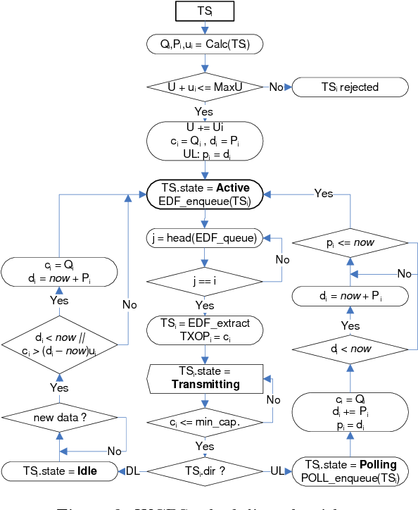 Figure 2 From Real Time Support For Hcca Function In Ieee 802 11e