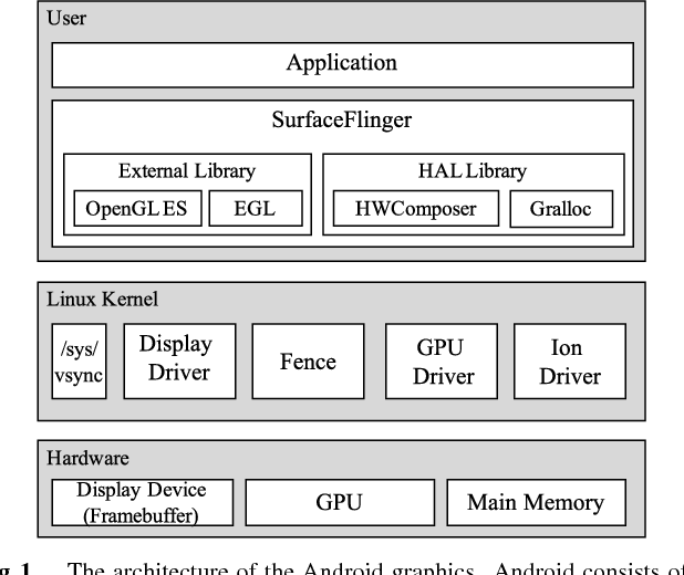 Figure 1 from Virtualizing Graphics Architecture of Android Mobile