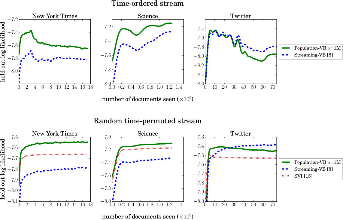 Figure 1 for The Population Posterior and Bayesian Inference on Streams