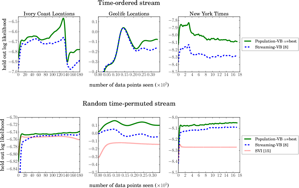 Figure 2 for The Population Posterior and Bayesian Inference on Streams