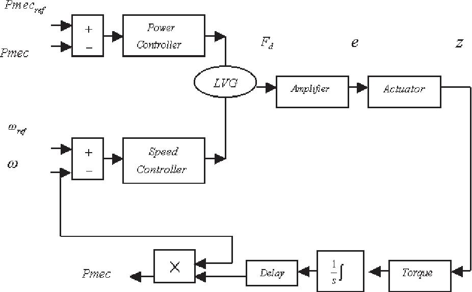 1 gas motor block diagram