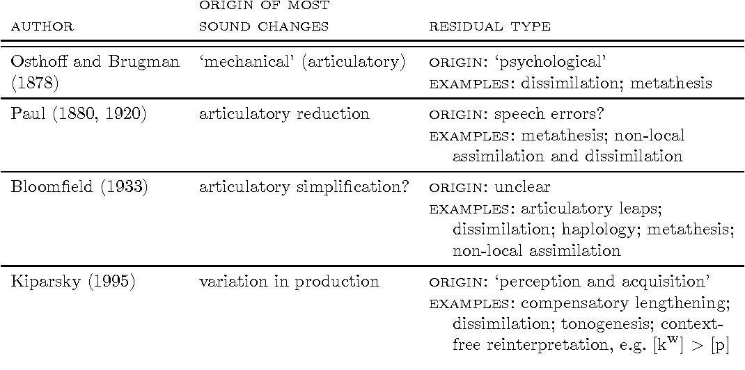 Phonetic Bias In Sound Change Semantic Scholar