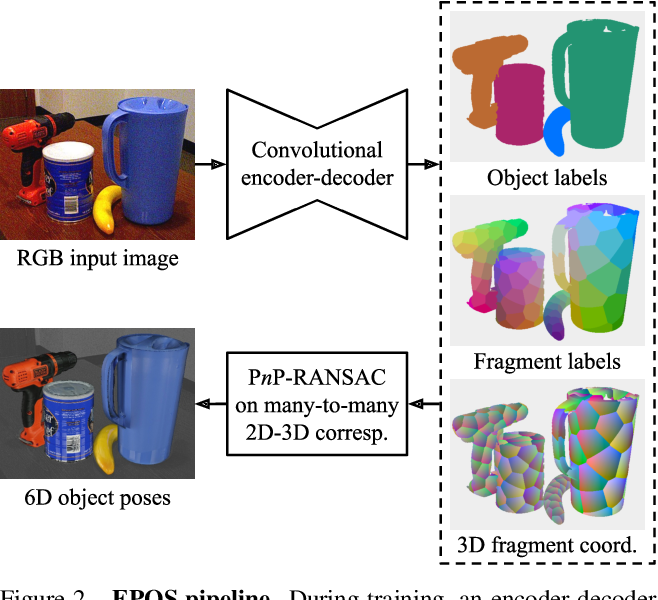 Figure 3 for EPOS: Estimating 6D Pose of Objects with Symmetries