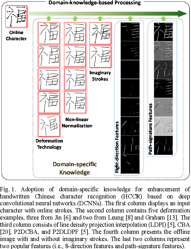 Figure 1 for Improved Deep Convolutional Neural Network For Online Handwritten Chinese Character Recognition using Domain-Specific Knowledge