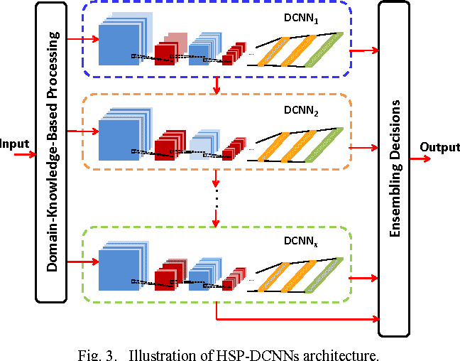 Figure 3 for Improved Deep Convolutional Neural Network For Online Handwritten Chinese Character Recognition using Domain-Specific Knowledge