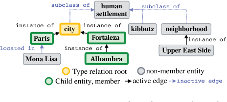 Figure 3 for DeepType: Multilingual Entity Linking by Neural Type System Evolution