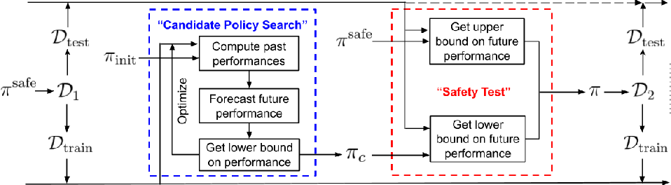 Figure 3 for Towards Safe Policy Improvement for Non-Stationary MDPs