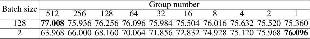Figure 2 for Batch Group Normalization