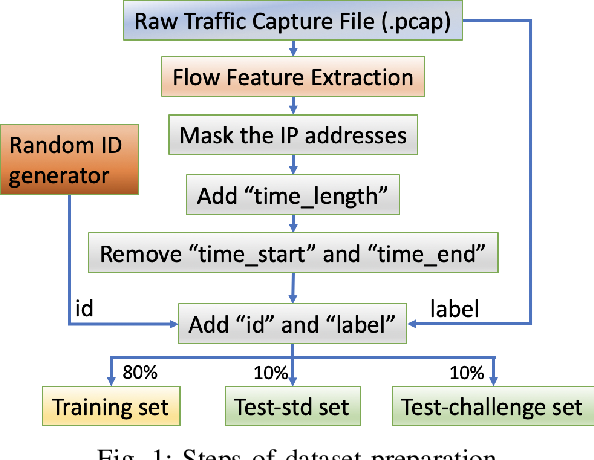 Figure 1 for Multi-Task Hierarchical Learning Based Network Traffic Analytics