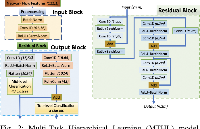 Figure 2 for Multi-Task Hierarchical Learning Based Network Traffic Analytics