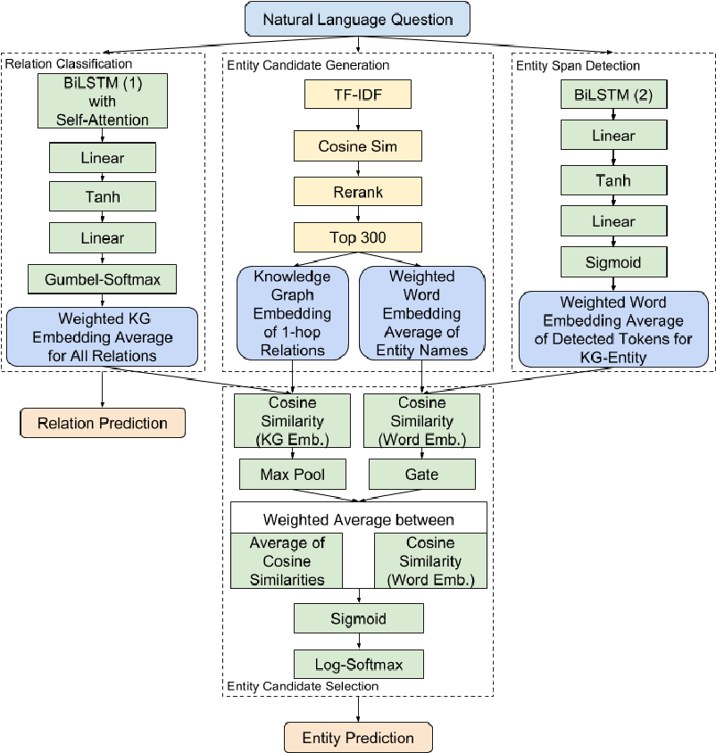 Figure 1 for End-to-End Entity Linking and Disambiguation leveraging Word and Knowledge Graph Embeddings