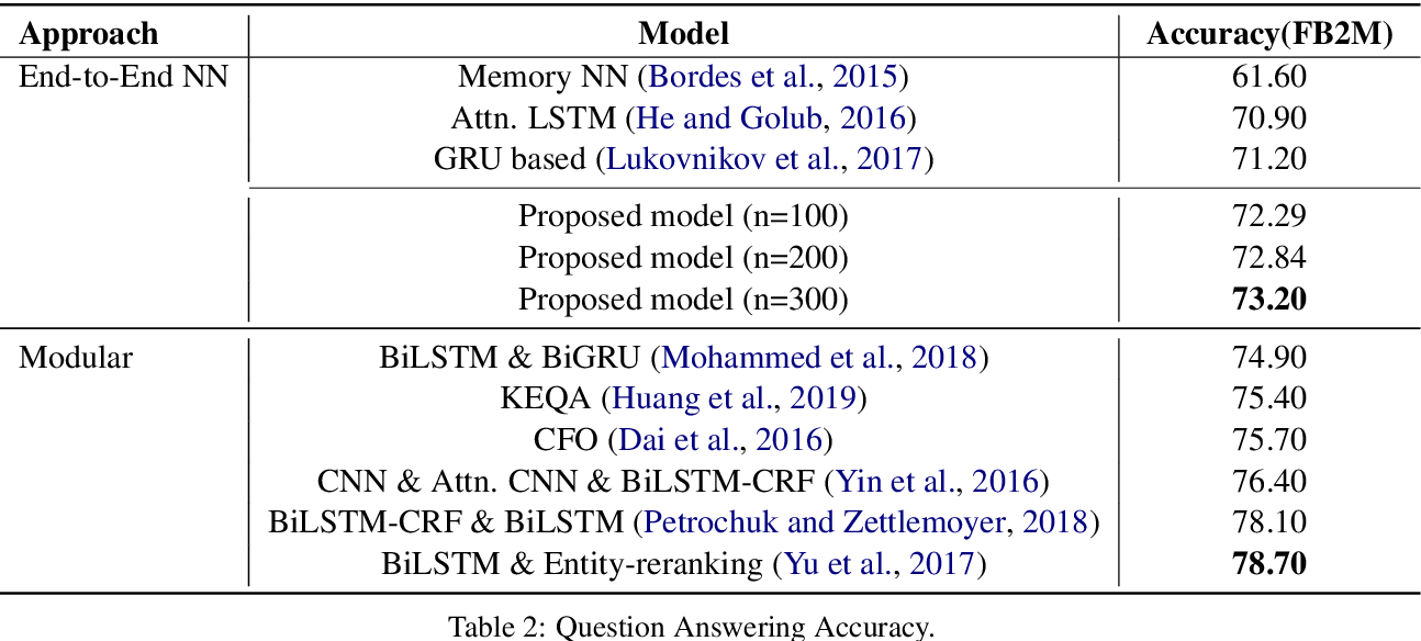 Figure 3 for End-to-End Entity Linking and Disambiguation leveraging Word and Knowledge Graph Embeddings