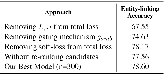 Figure 4 for End-to-End Entity Linking and Disambiguation leveraging Word and Knowledge Graph Embeddings