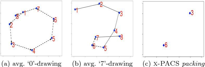 Figure 4 for Explaining Anomalies in Groups with Characterizing Subspace Rules