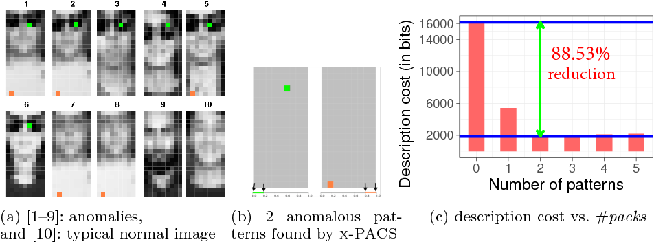 Figure 1 for Explaining Anomalies in Groups with Characterizing Subspace Rules