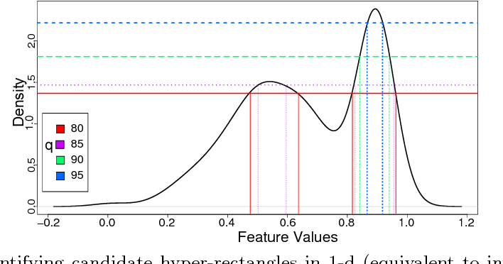 Figure 3 for Explaining Anomalies in Groups with Characterizing Subspace Rules
