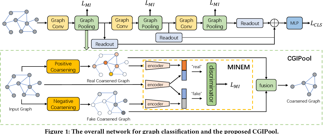 Figure 1 for Graph Pooling via Coarsened Graph Infomax