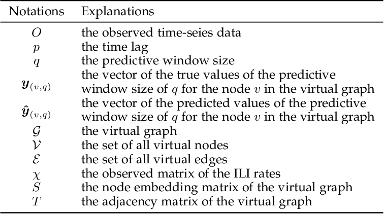 Figure 3 for Dynamic Virtual Graph Significance Networks for Predicting Influenza