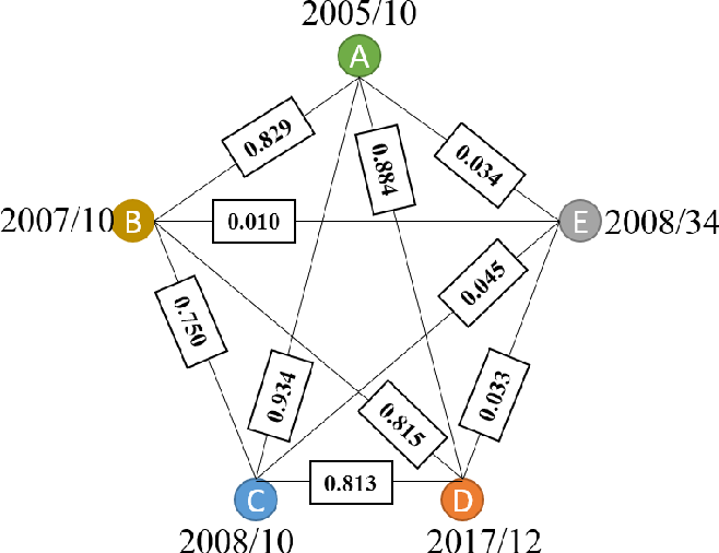 Figure 4 for Dynamic Virtual Graph Significance Networks for Predicting Influenza