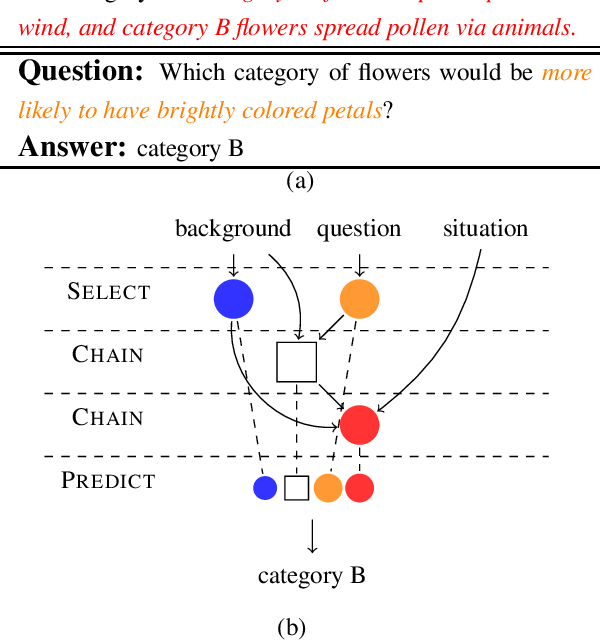 Figure 1 for Multi-Step Inference for Reasoning Over Paragraphs